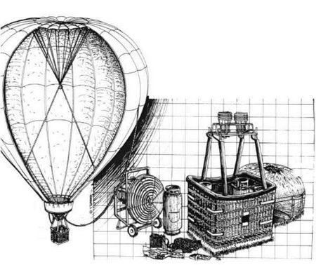 Die Ballonausrüstung